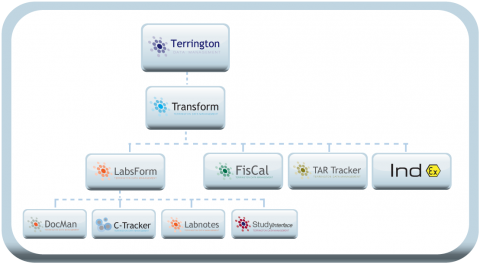 Terrington Software Product Tree